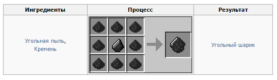 Как из угля сделать алмаз